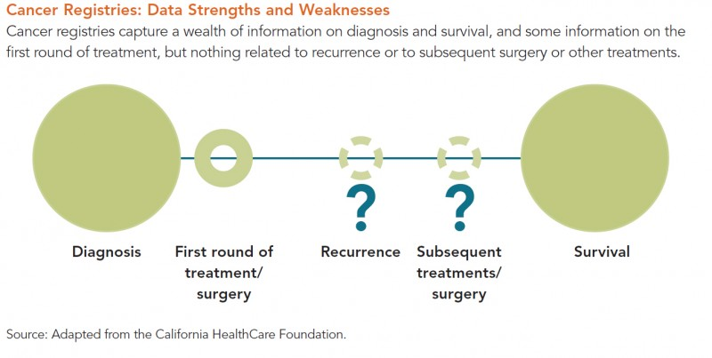 Cancer Registries Data Strengths and Weaknesses