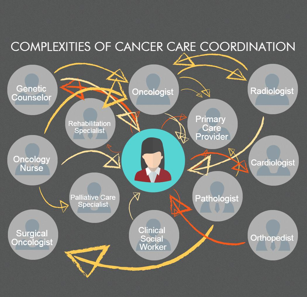 care coordination complexities