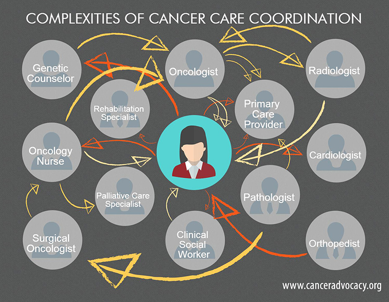 Care Coordination Infographic