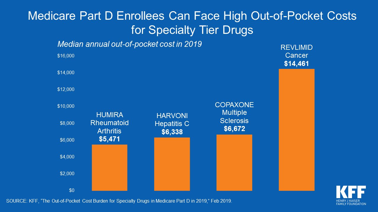 Medicare Part D Enrollees Can Face High Out-Of-Pocket Costs for Specialty Tier Drugs