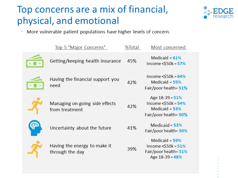 Patients' top concerns are a mix of financial, physical, and emotional