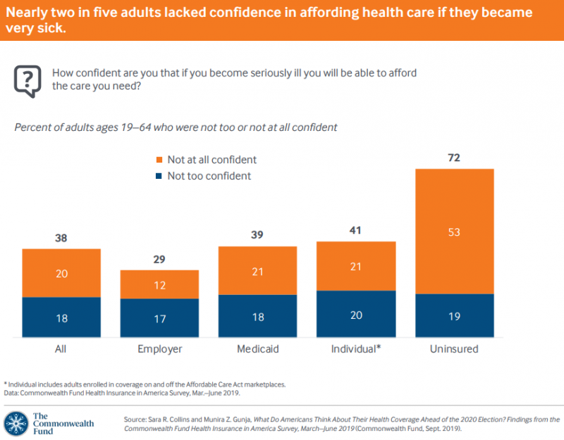 Commonwealth Fund How confident are you that if you become seriously ill you will be able to afford the care you need?