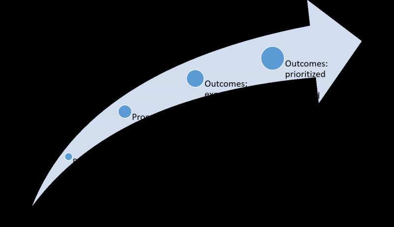 RFS Process Measures