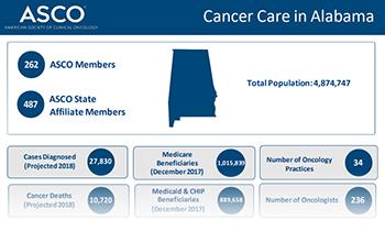 ASCO cancer fact sheets