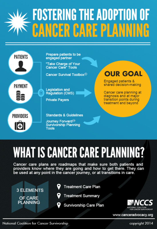 cancer care planning infographic