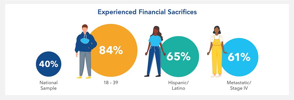 Chart Financial Sacrifices