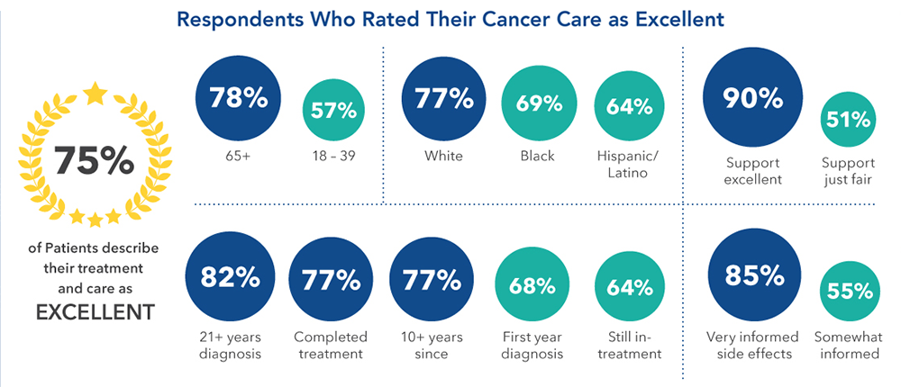 Chart-Respondents who rated their cancer care as excellent