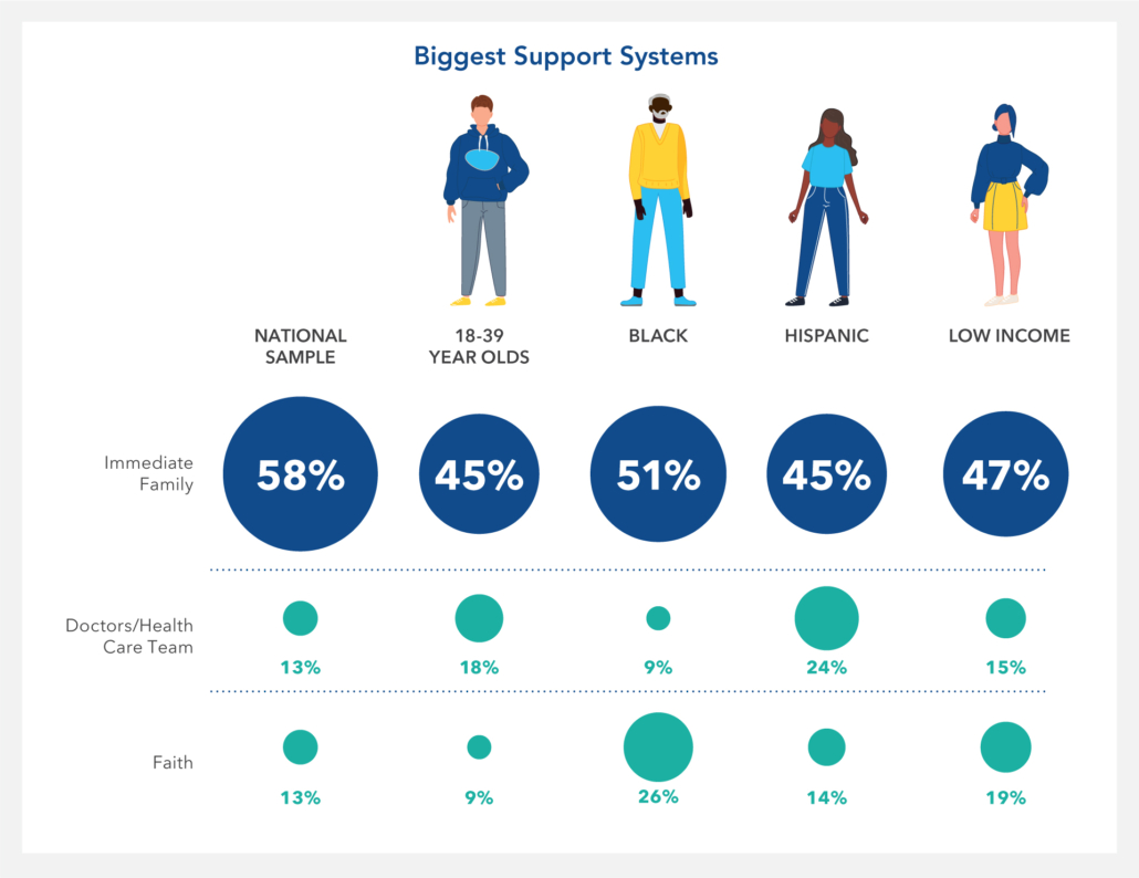 Chart-Support Systems Are Key