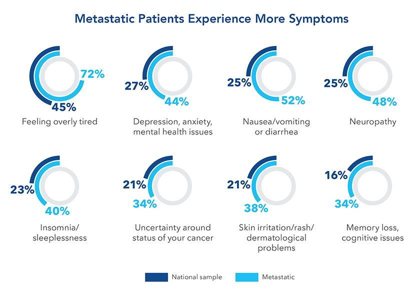 Chart-Metastatic Patients Experience More Symptoms