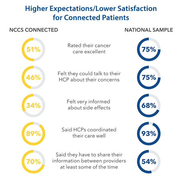 Chart-Satisfaction of Care